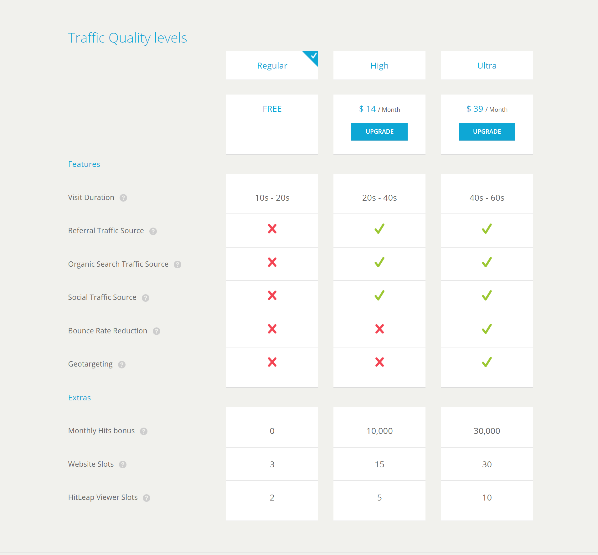 Traffic Quality levels - HitLeap
